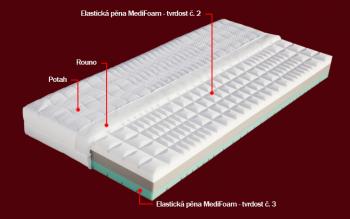 Matrace MANET s potahem z úpletu 200 x 90 x 19 cm DŘEVOČAL