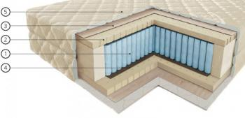 Vegas Exkluziv matrac e 90 x 200 cm m12