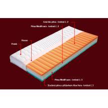 TOP matrace ELBA s potahem Lyocell 200 x 160 x 20 cm
