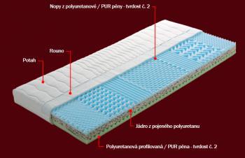 Sendvičová matrace HANA s potahem Medicott 200 x 180 x 14 cm DŘEVOČAL
