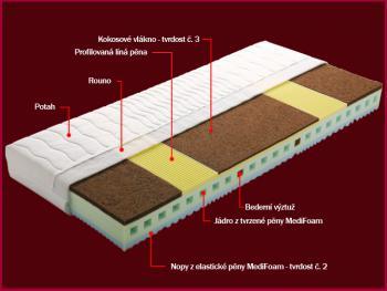 Profilovaná matrace ANNA s potahem z úpletu 200 x 90 x 18 cm DŘEVOČAL